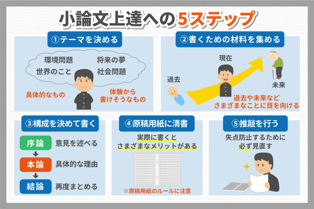 小論文上達の5ステップ