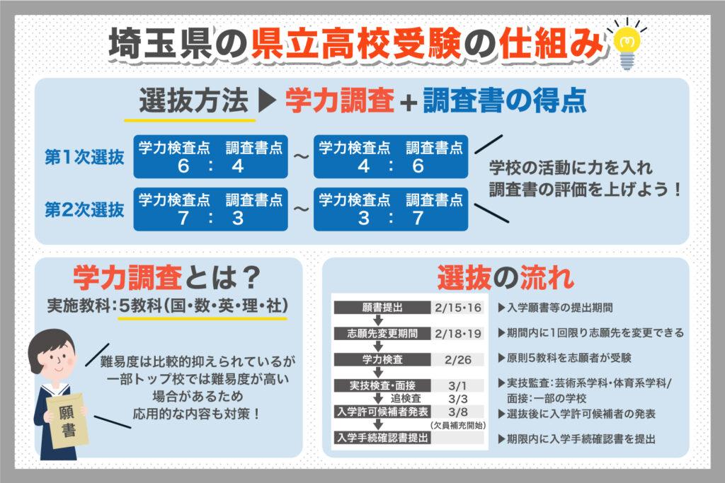 埼玉県の公立高校受験の仕組み