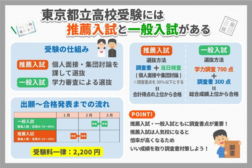 東京都立高校受験には推薦入試と一般入試がある