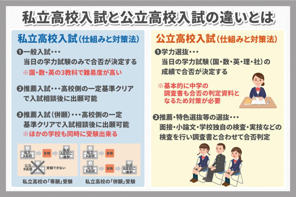 私立高校入試と公立高校入試の違いとは?